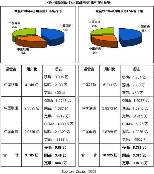 2009重组后的中国电信市场研究