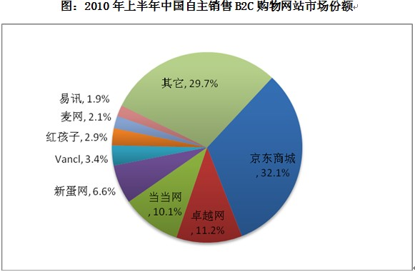 报告-互联网与电子商务