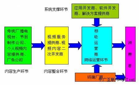 我国手机电视产业运营商业模式探析