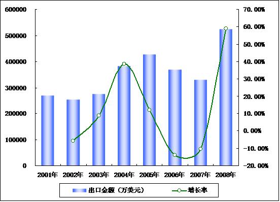 中国电能源结构