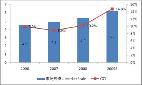 2009-2010年中国动物疫苗行业研究报告