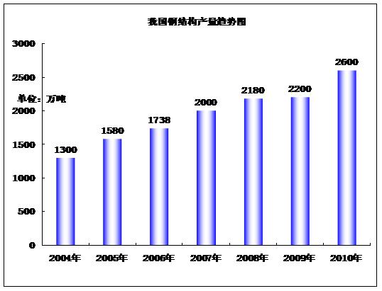 2010-2015年中国钢结构产业运行走势与发展前景预测