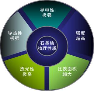 "cmic:政府应发力推动石墨烯产业""接地气""-中国市场"