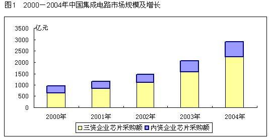 报告简介 经过多年的产业转移,跨国电子公司已经成为中国电子信息制造业的主体。2004年,三资企业销售收入已占据国内电子信息制造业总体规模的四分之三,这一比例预计今后还将继续提高。 跨国电子公司制造基地的转移带来了集成电路需求的转移。20002004年,三资企业采购对中国集成电路市场增长的贡献率始终在80%左右。这些公司的投资布局的现状与发展动向对于中国集成电路市场起着具有决定性的影响。 本报告通过对100家重点跨国公司在华机构的详尽调查,全面汇总了这些公司在华投资设厂布局及其芯片采购的现状,同时对其未来
