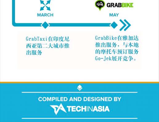 """图解""""独角兽公司""""grabtaxi的成长历程-中国市场情报"""