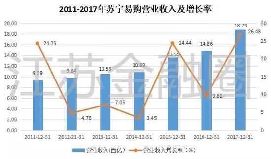 """从整体数据看,苏宁去年的确是""""厉害了""""。"""